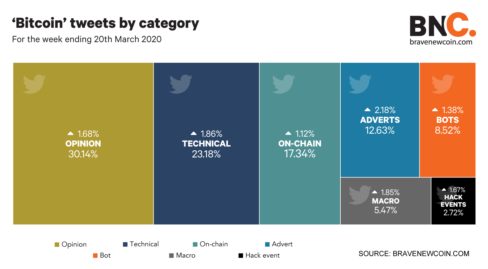 Bitcoin-tweets-by-category-we-20thMar20