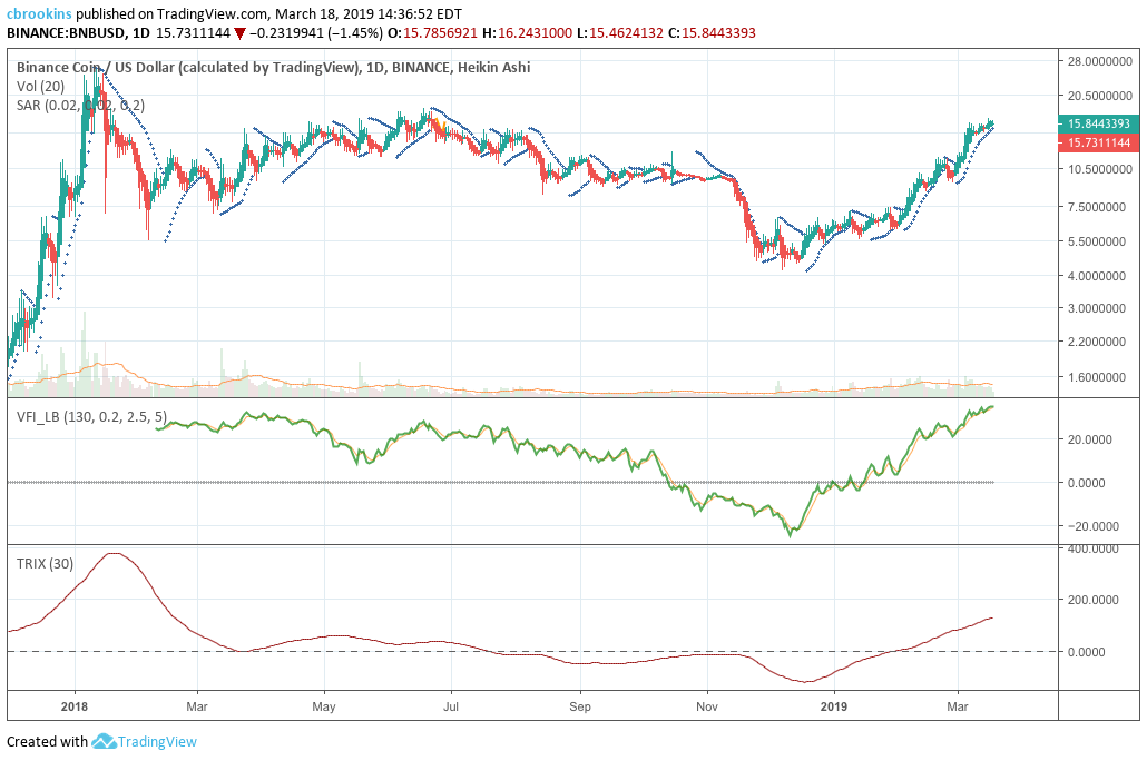 ta indicators cryptocurrency