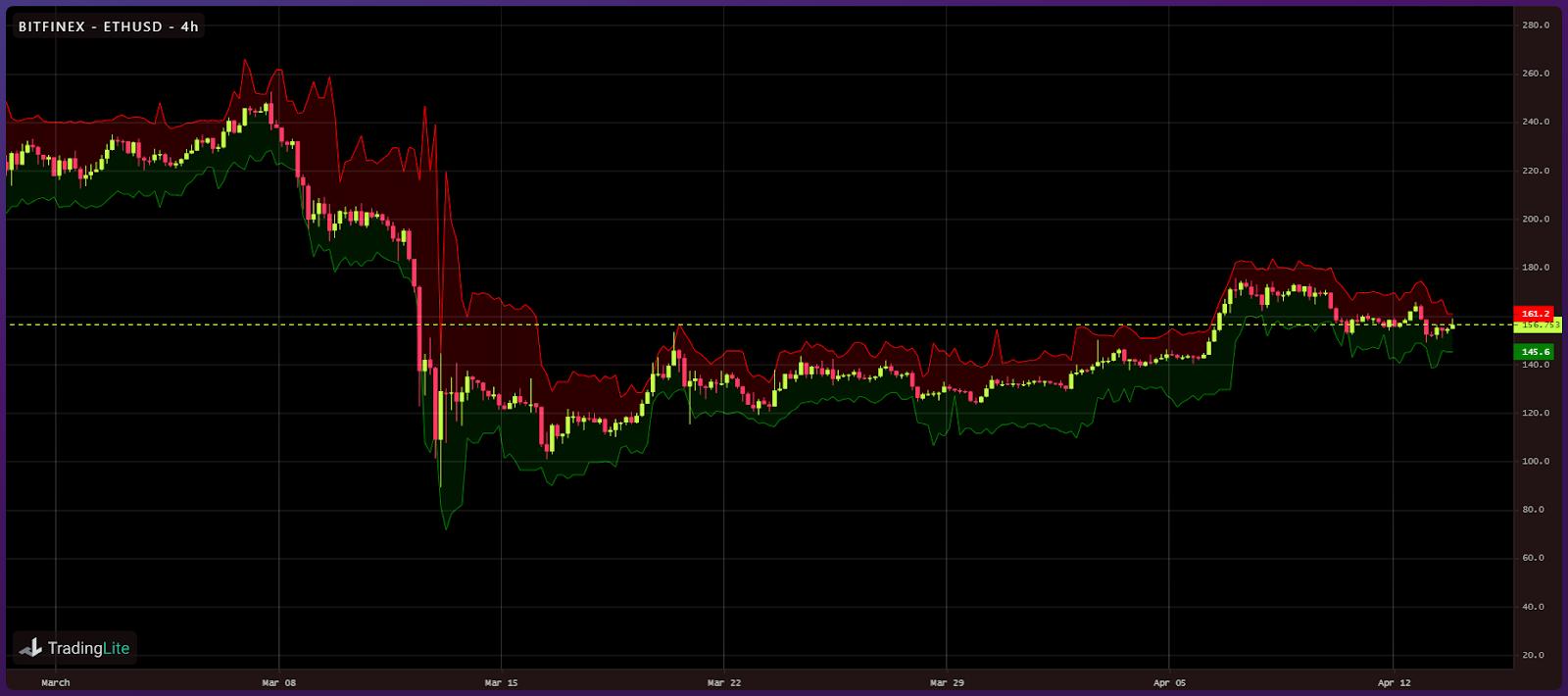 Crypto liquidity following Black Thursday (9)
