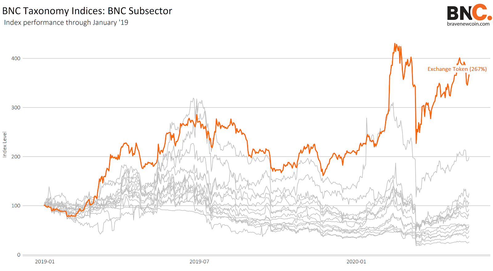 BNC Exchange Token Index outperforms Bitcoin in the first quarter of 2020 (1)