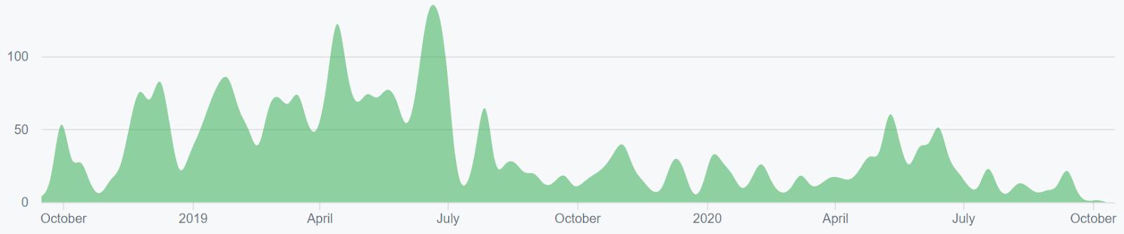 Ethereum Price Analysis 22 Oct 2020 (3)