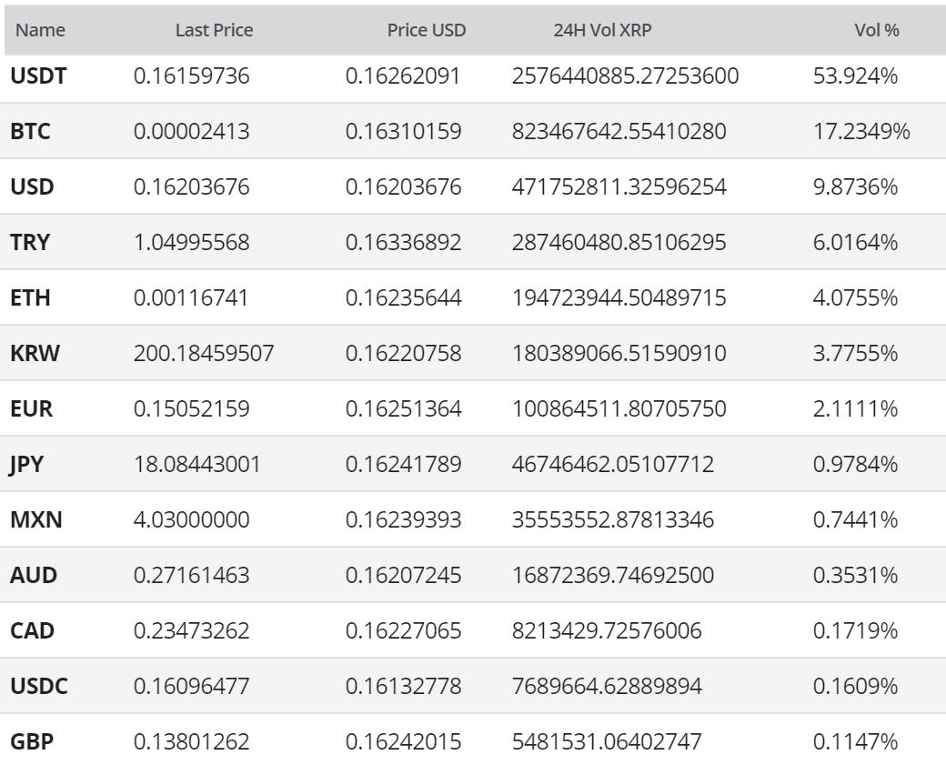 Ripple Price Analysis 25 Mar 2020 (10)