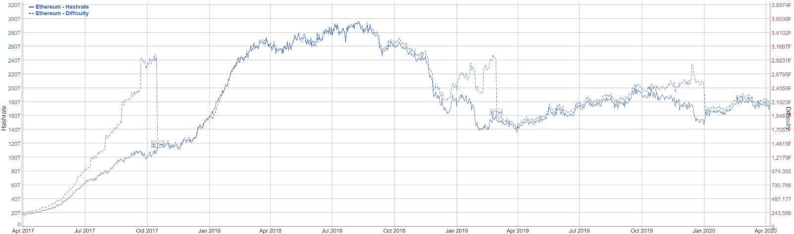 Ethereum Price Analysis 10 Apr 2020 (6)