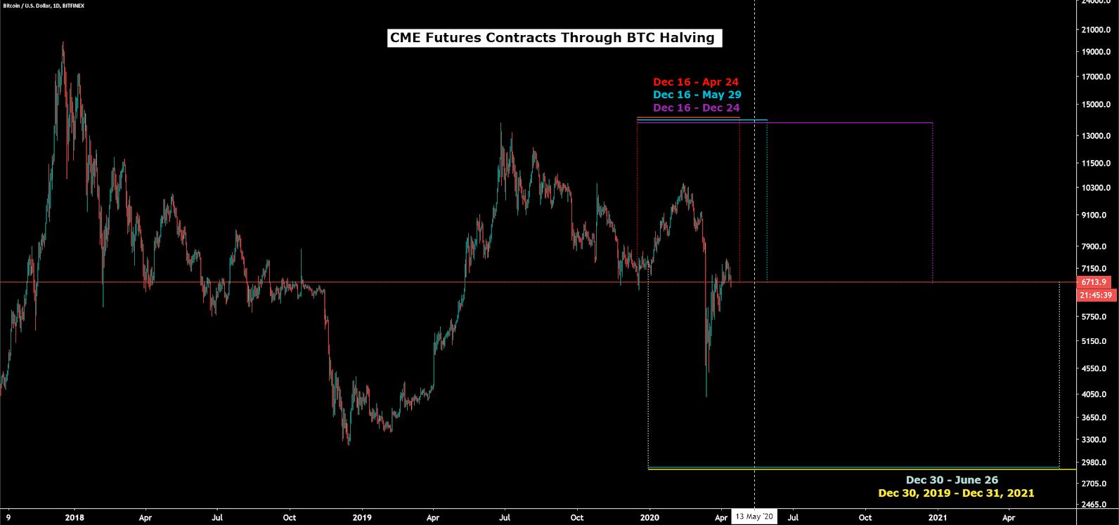 Bitcoin Price Analysis 13 Apr 2020 (22)