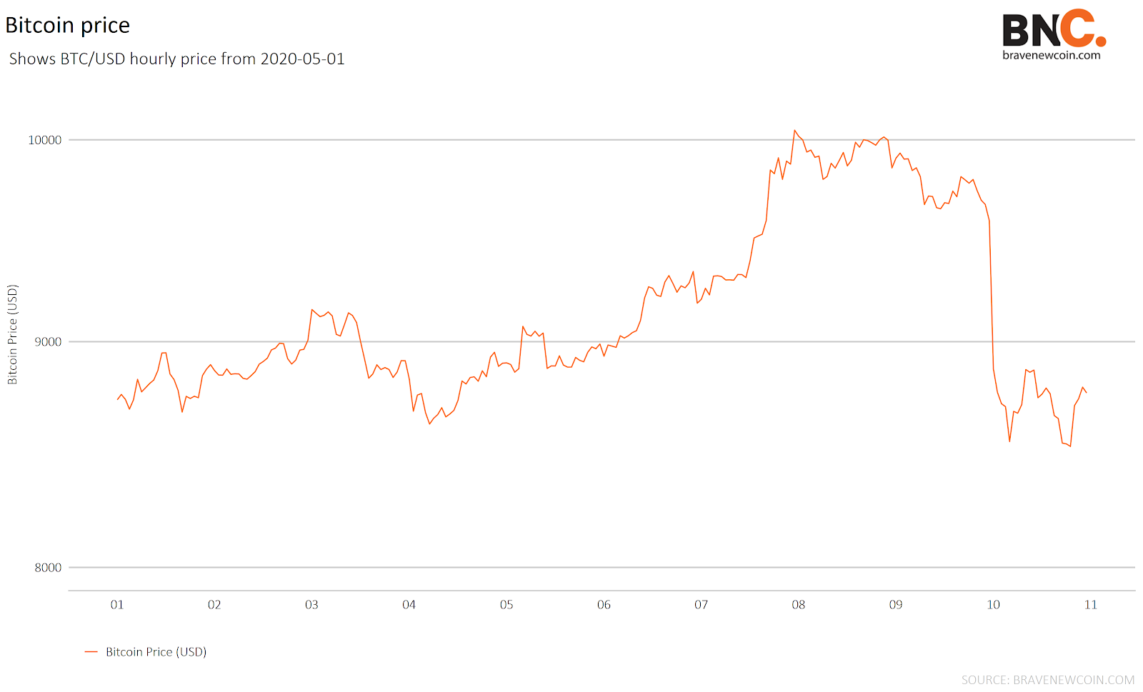 Data Snippet - Bitcoin price crash before the halving (1)