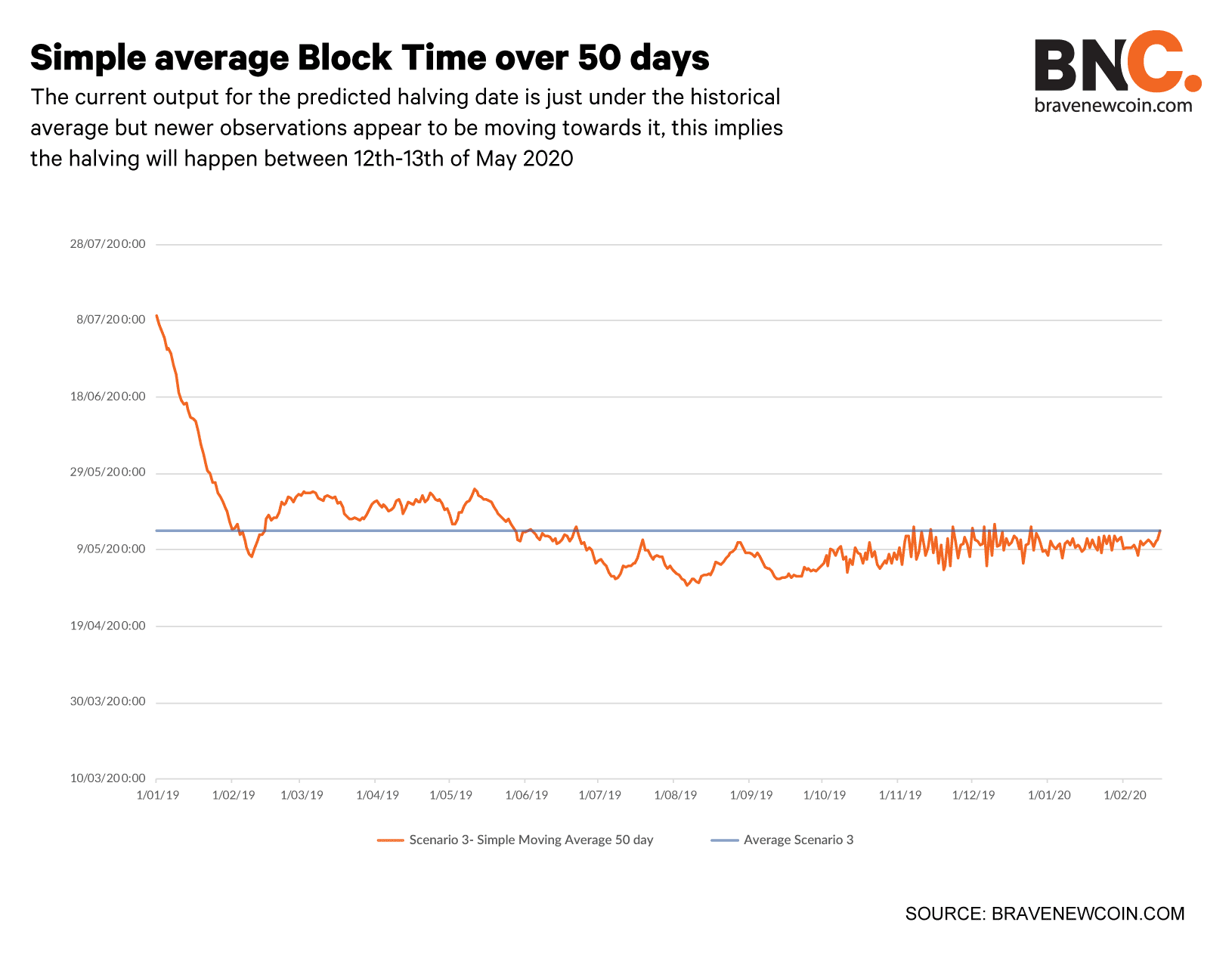 Simple-average-block-time-over-50-days-subheading