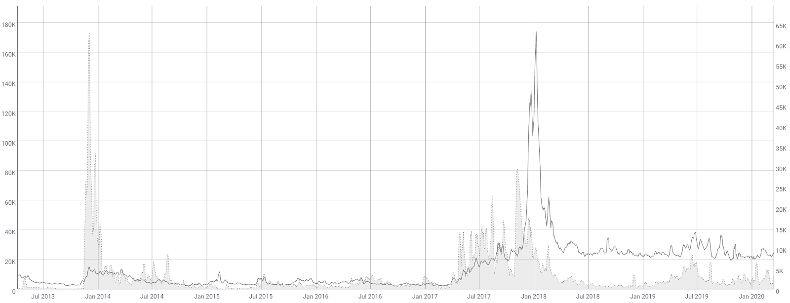 Litecoin Price Analysis 18 Mar 2020 (5)