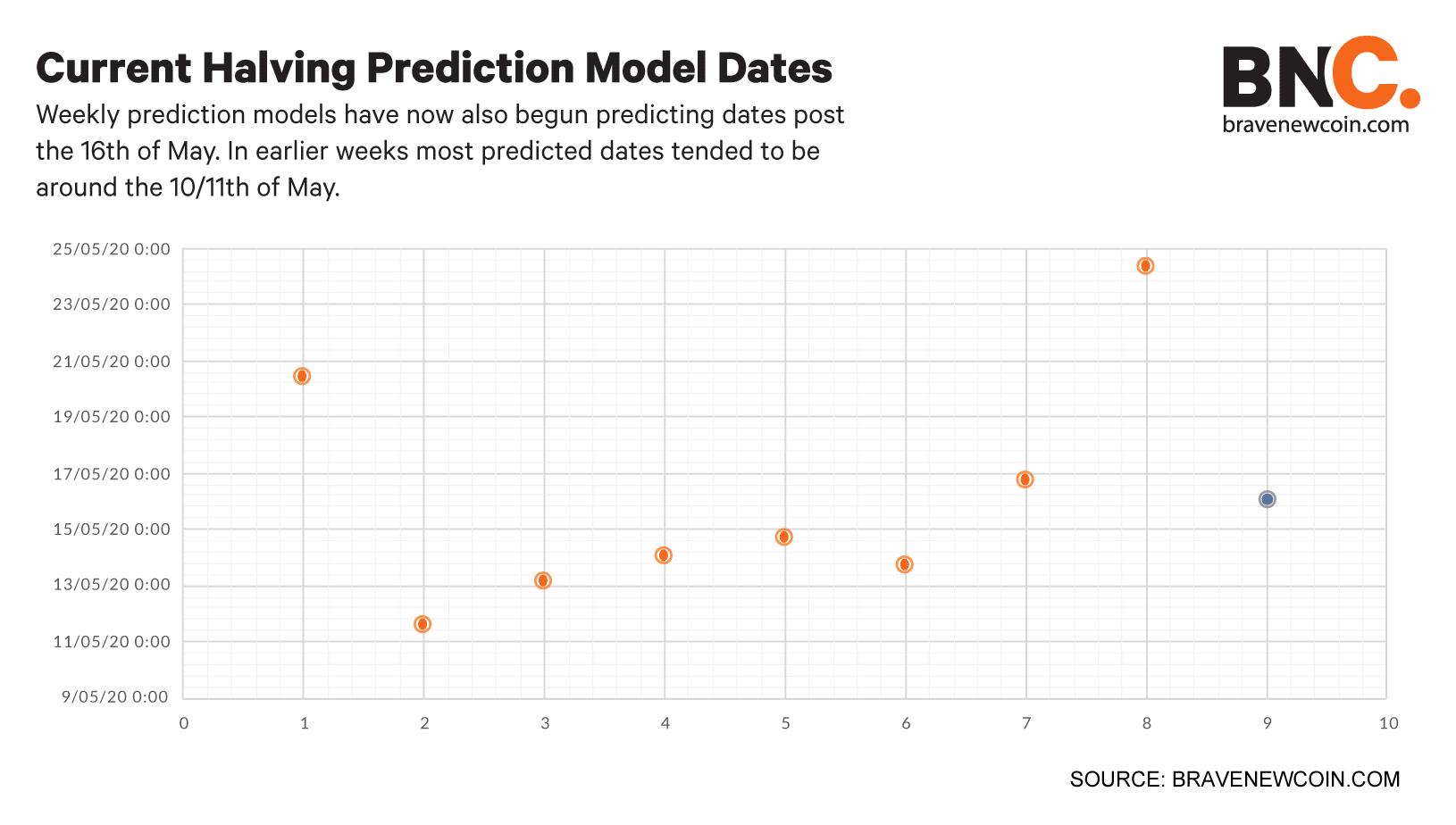 Current-halving-prediction-model-dates (4)
