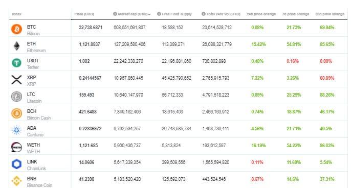 crypto market 2021)