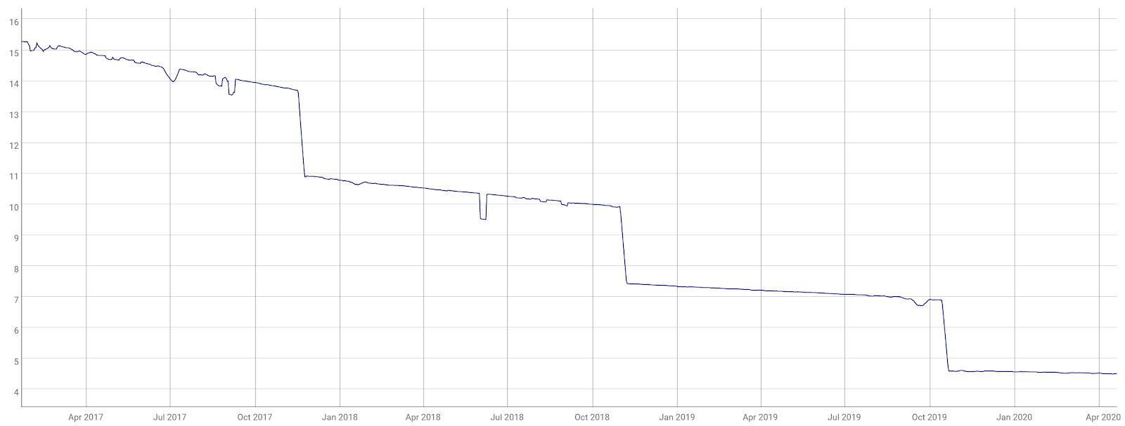 Lisk Price Analysis 23 April 2020 (3)