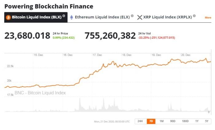 Bitcoin Price Chart
