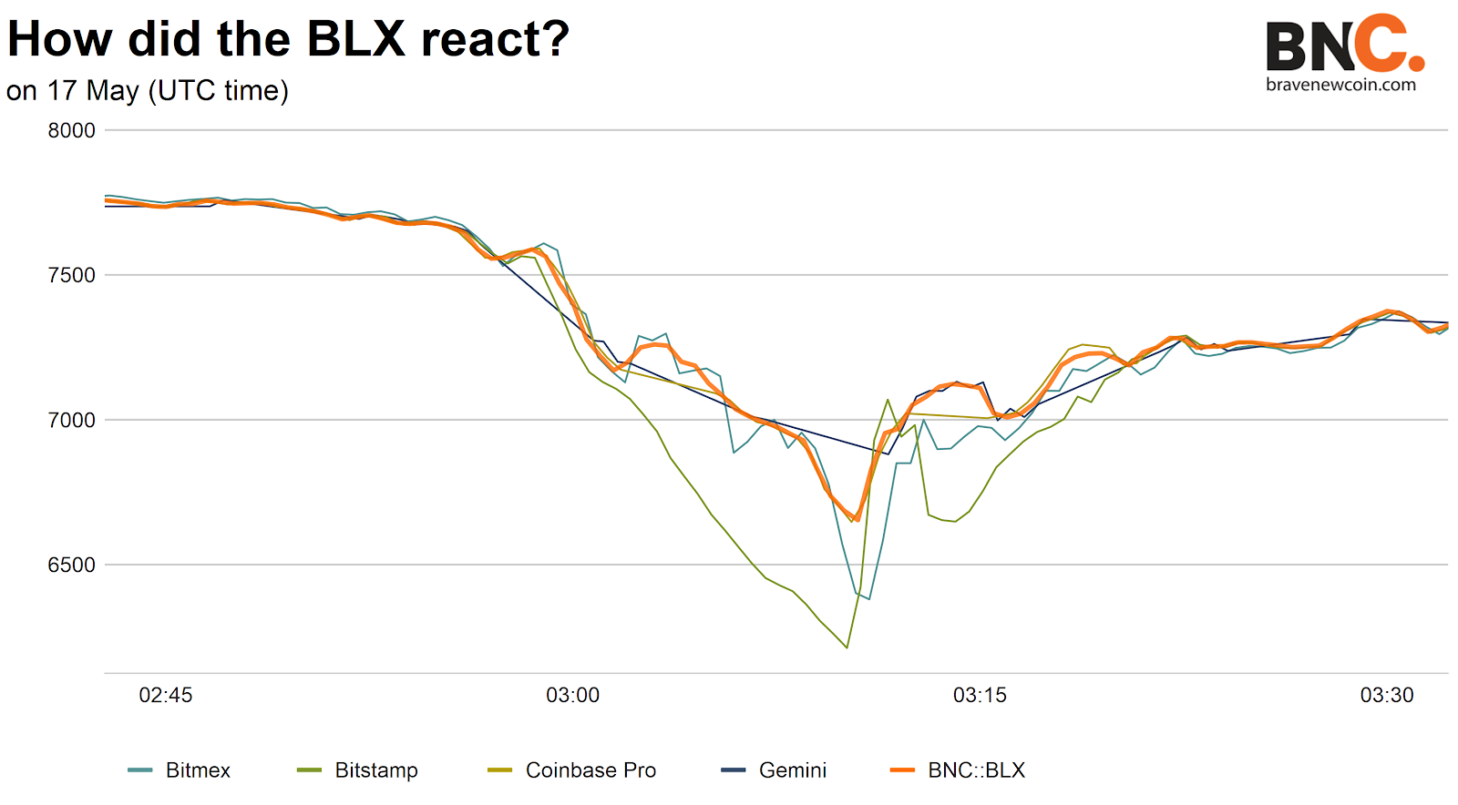 The Bitstamp 'flash crash' - why robust indices matter » Brave New Coin