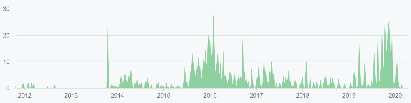 Bitcoin Price Analysis 13 Apr 2020 (12)