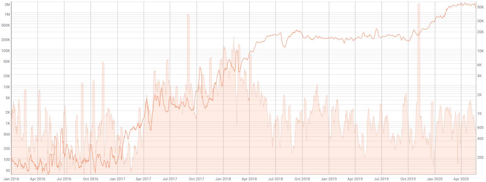Stellar Price Analysis 25 May 2020 (8)
