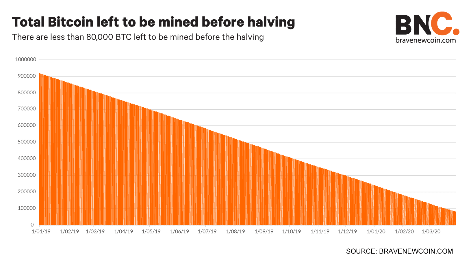 Total-Bitcoin-left-to-be-mined-before-halving (5)