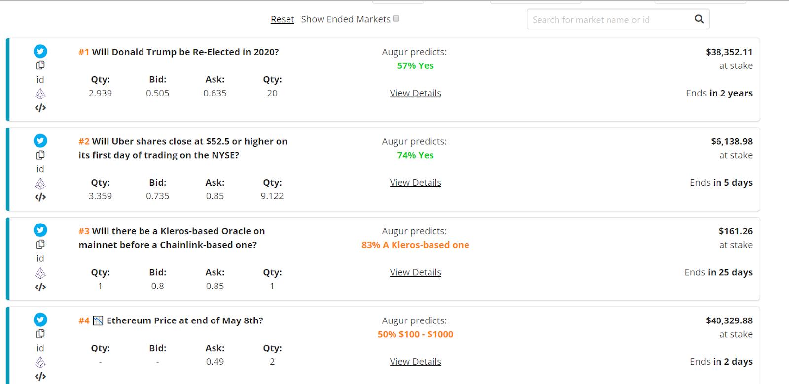 Augur (REP) Price Analysis - проект созревает, но количество пользователей все еще низкое