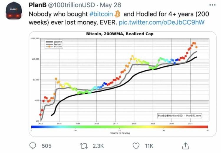 Bitcoin Numbers Go Up Tweet