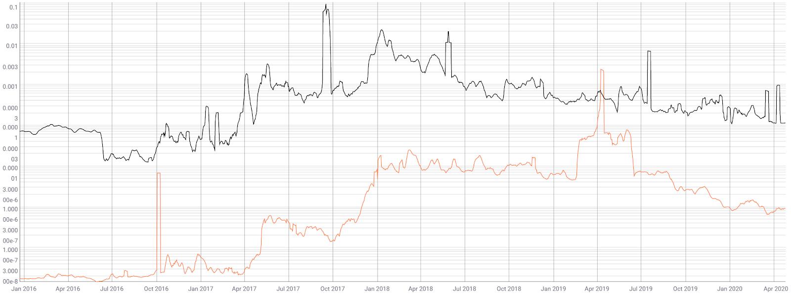 Stellar Price Analysis 27 Apr 2020 (7)