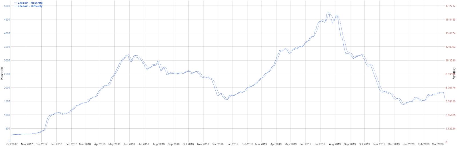 Litecoin Price Analysis 18 Mar 2020 (9)