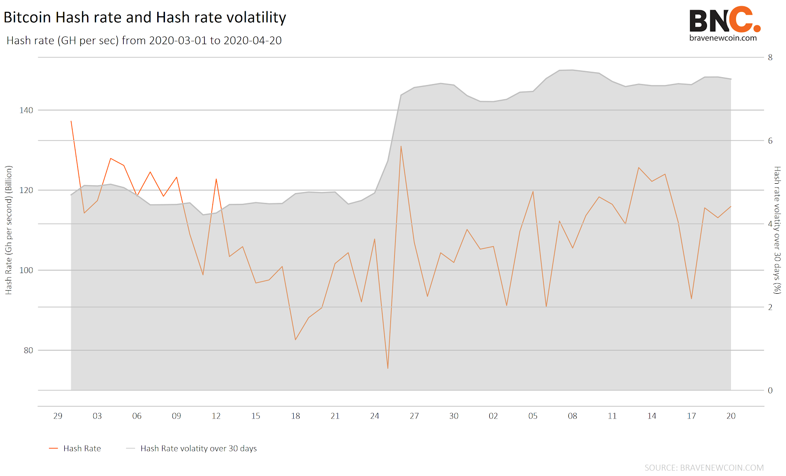 Data Snippet - Bitcoin Hash Rate(5)