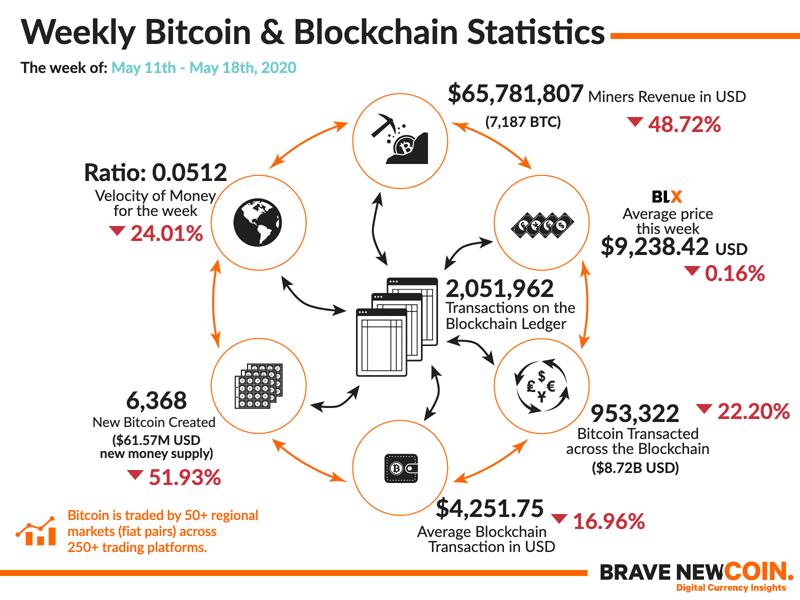 BNC-Weekly-Bitcoin-Blockchain-Statistics-18th-May-2020