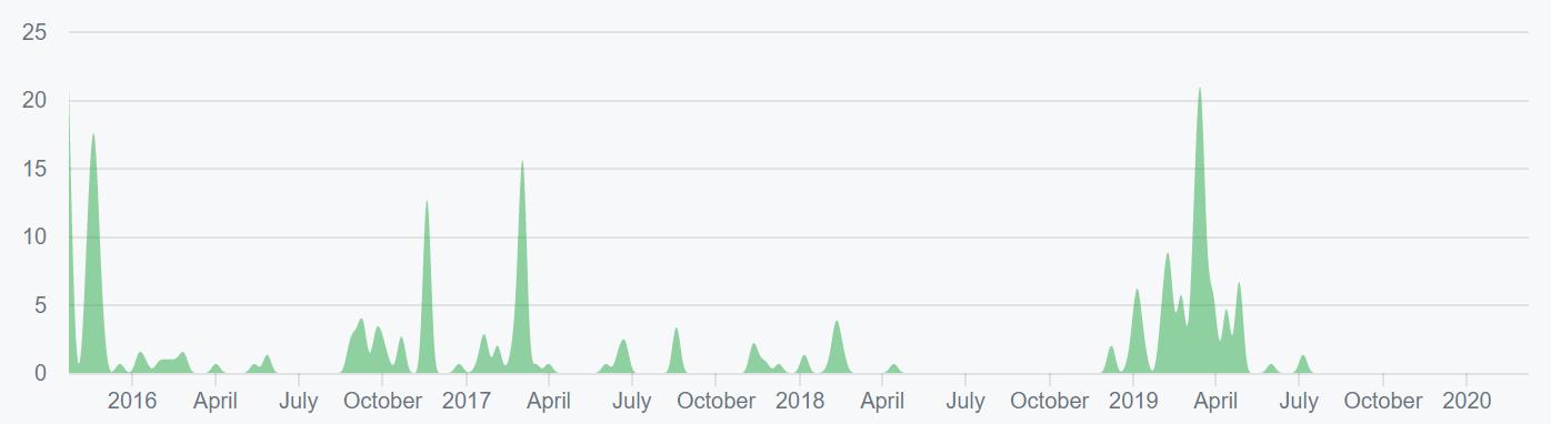 Ethereum Classic Price Analysis 11 Mar 2020 (13)