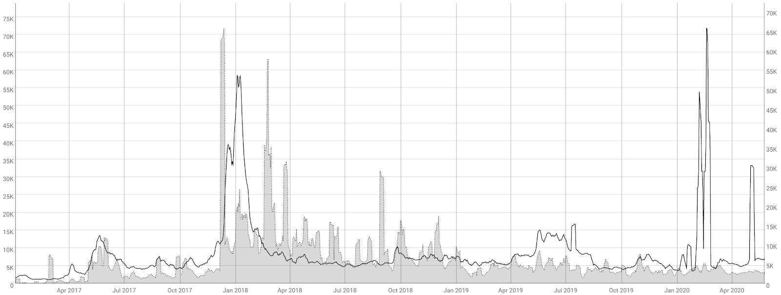 Ripple Price Analysis 27 May 2020 (6)