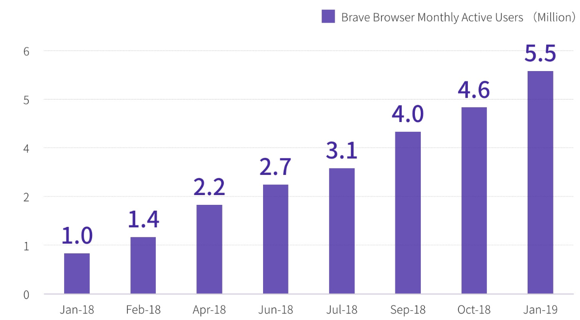 Brave Browser Reddit
