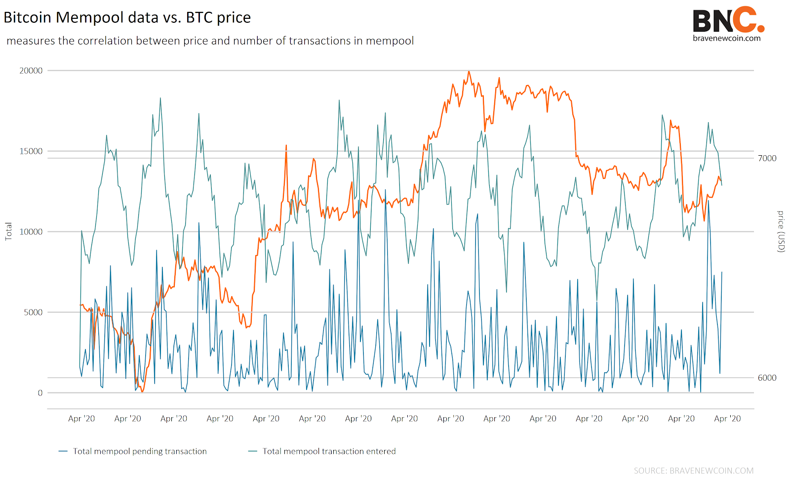 Fees account for ~0.04% of Bitcoin miners revenue(3)