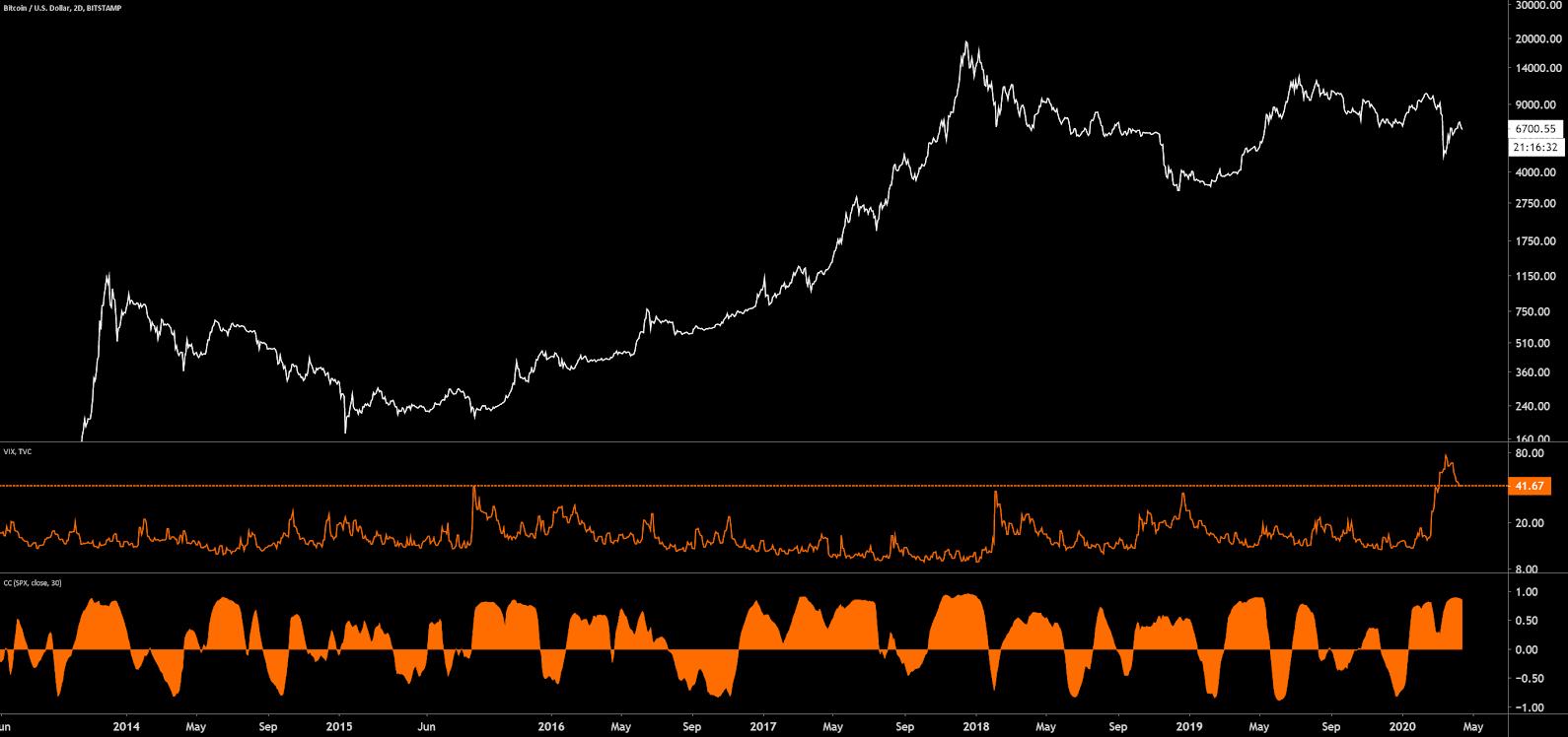 Bitcoin Price Analysis 13 Apr 2020 (20)