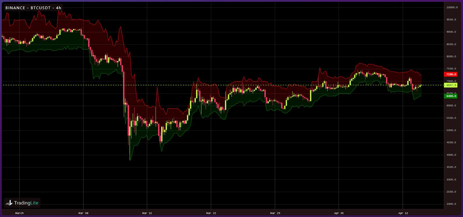 Crypto liquidity following Black Thursday (10)