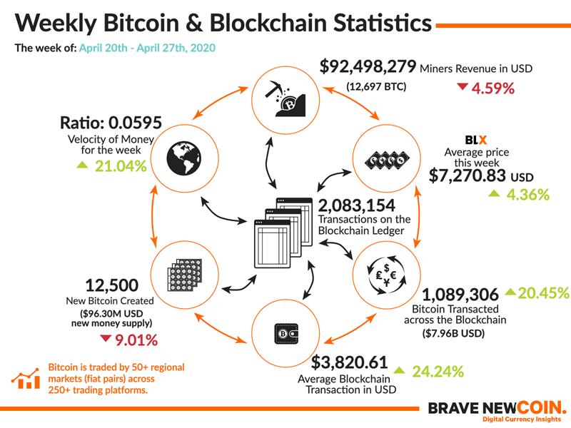 BNC-Weekly-Bitcoin-Blockchain-Statistics-27th-April-2020