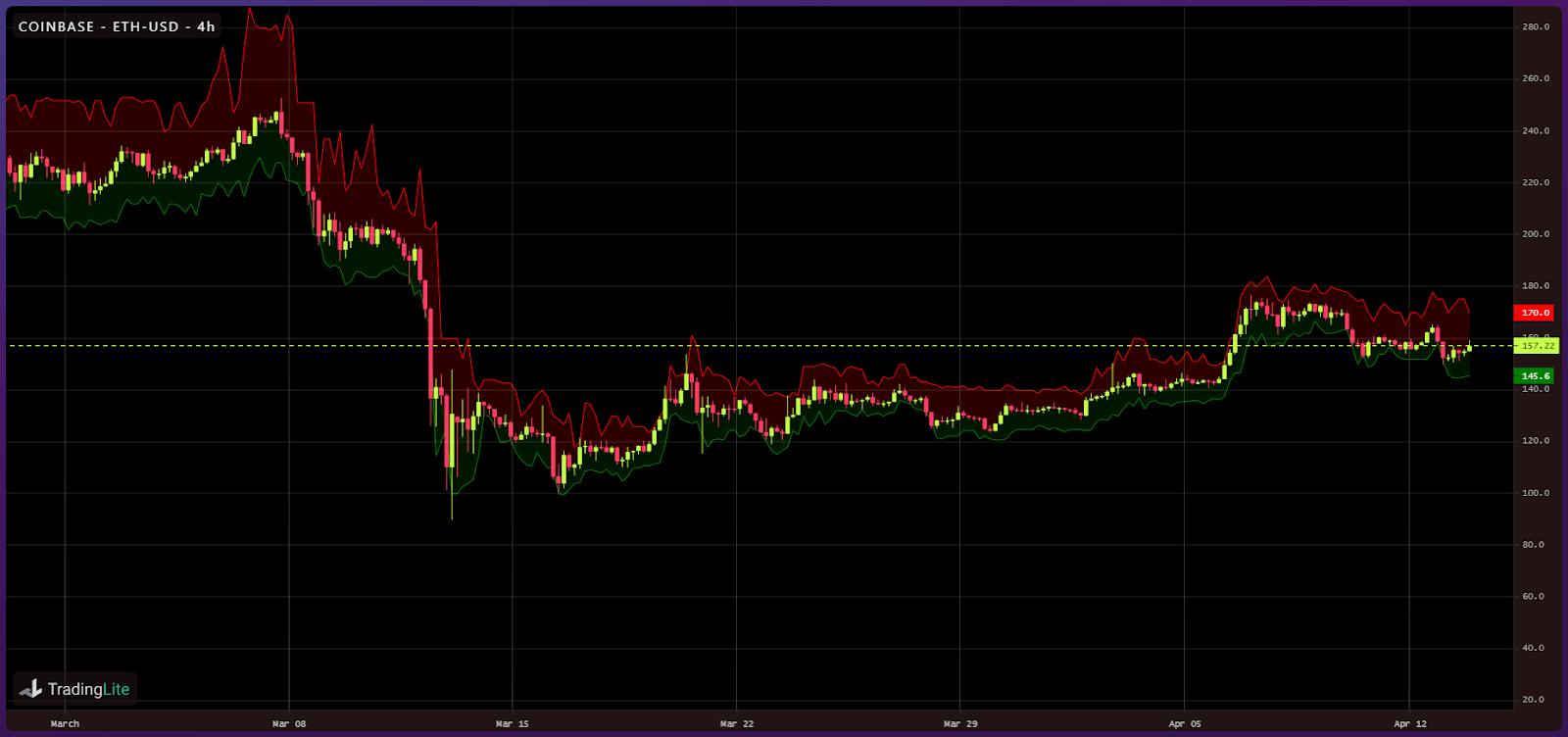 Crypto liquidity following Black Thursday (7)