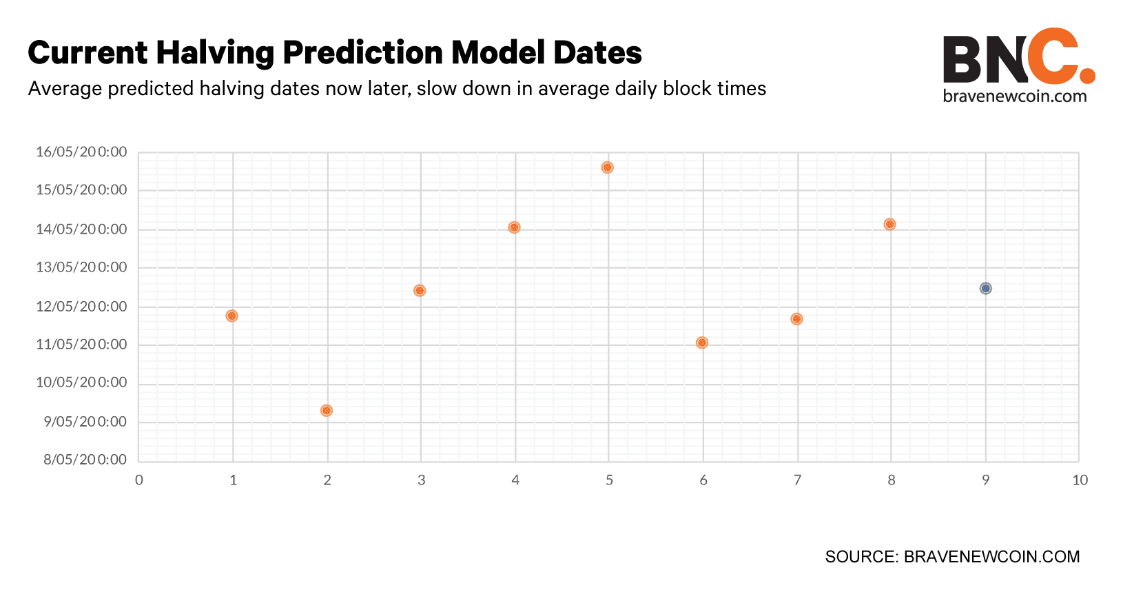 Current-halving-prediction-model-dates-Subheading