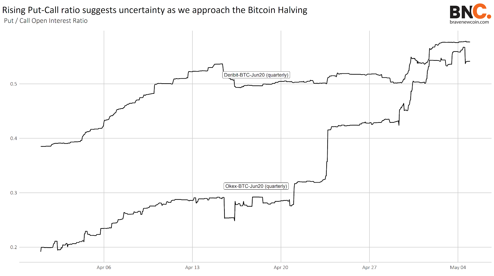Data Snippet - Increased interest in out-of-the-money Bitcoin options echoes uncertainty surrounding halving effect (5)