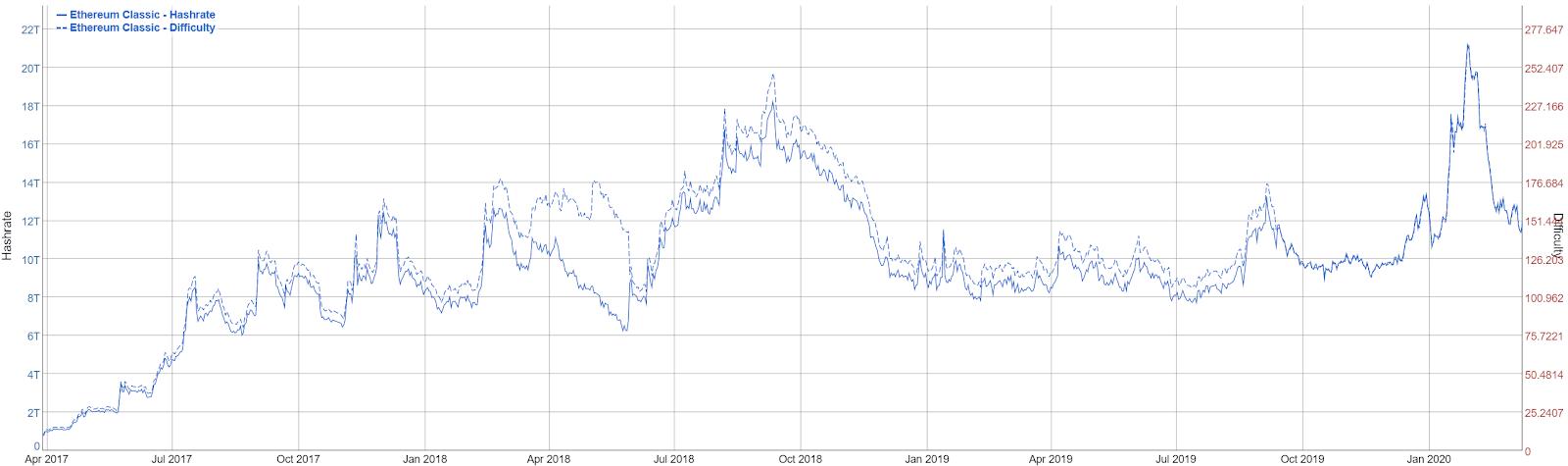 Ethereum Classic Price Analysis 11 Mar 2020 (5)