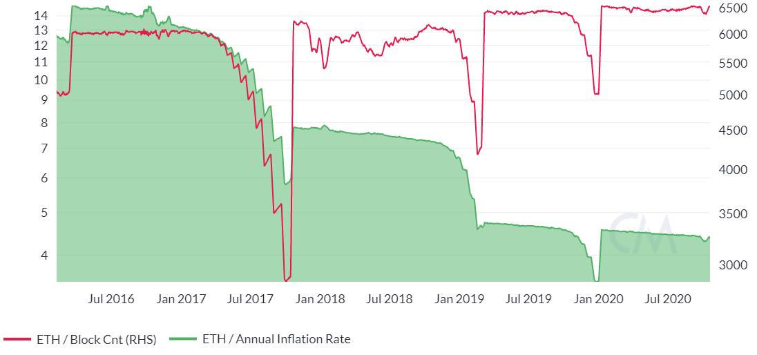 Ethereum Price Analysis 22 Oct 2020 (7)