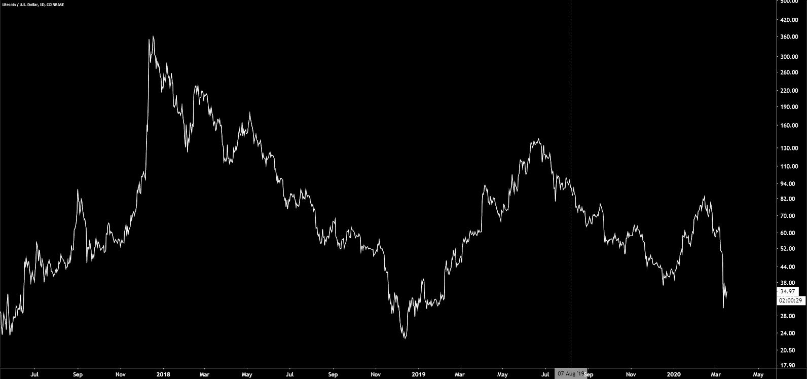 Litecoin Price Analysis 18 Mar 2020 (1)