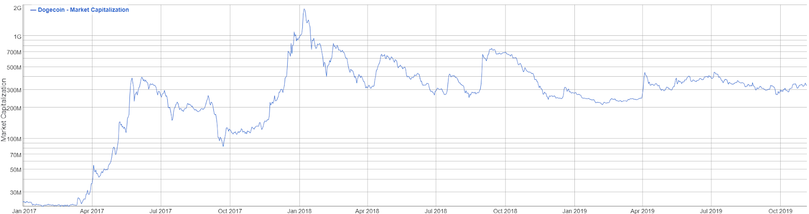 dogecoin cryptocurrency price chart