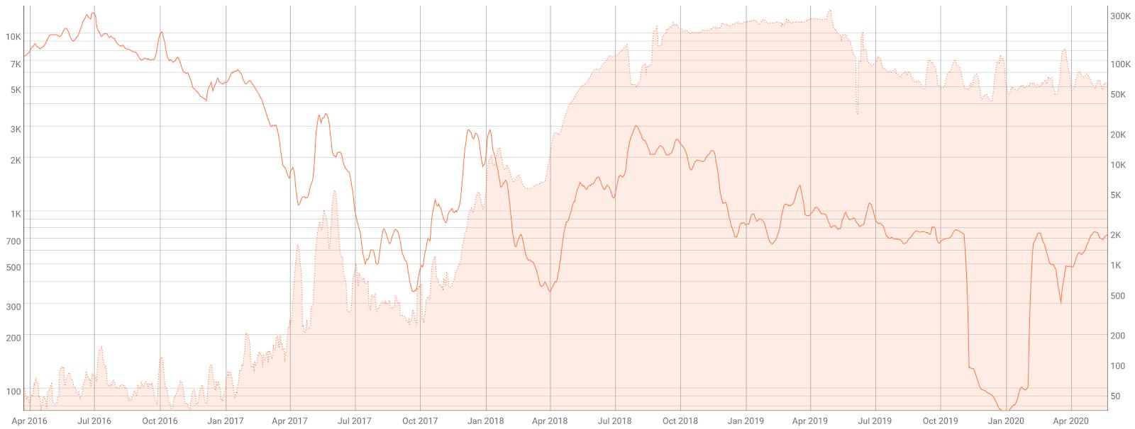Stellar Price Analysis 25 May 2020 (9)
