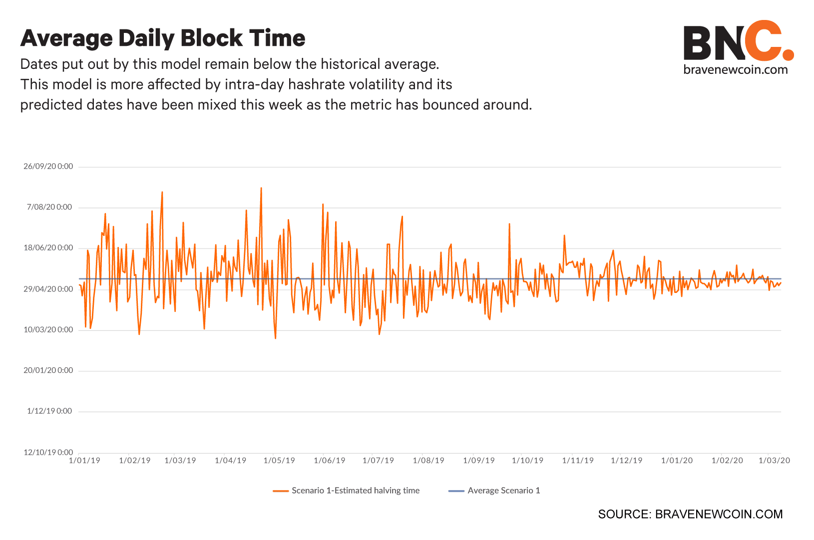 Average-daily-block-time (2)
