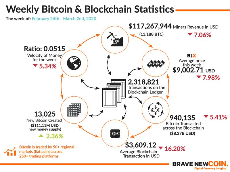 BNC-Weekly-Bitcoin-Blockchain-Statistics-2nd-March-2020