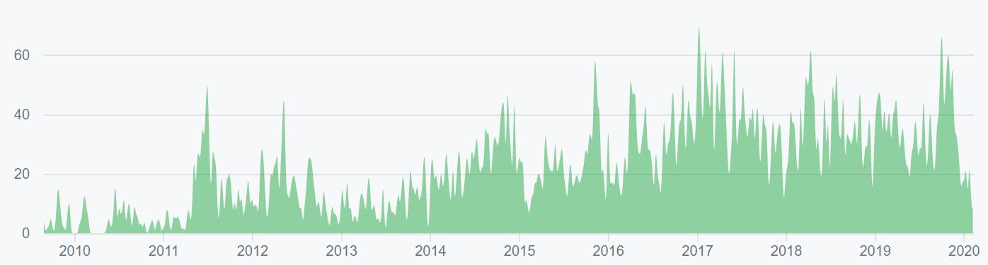 Bitcoin Price Analysis 14 Feb 2020 (11)