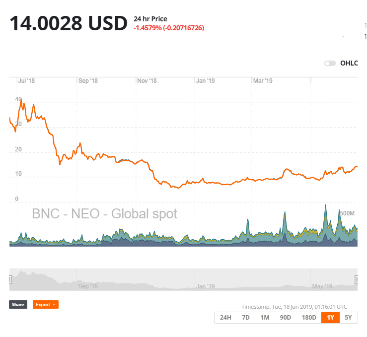 price of neo cryptocurrency today