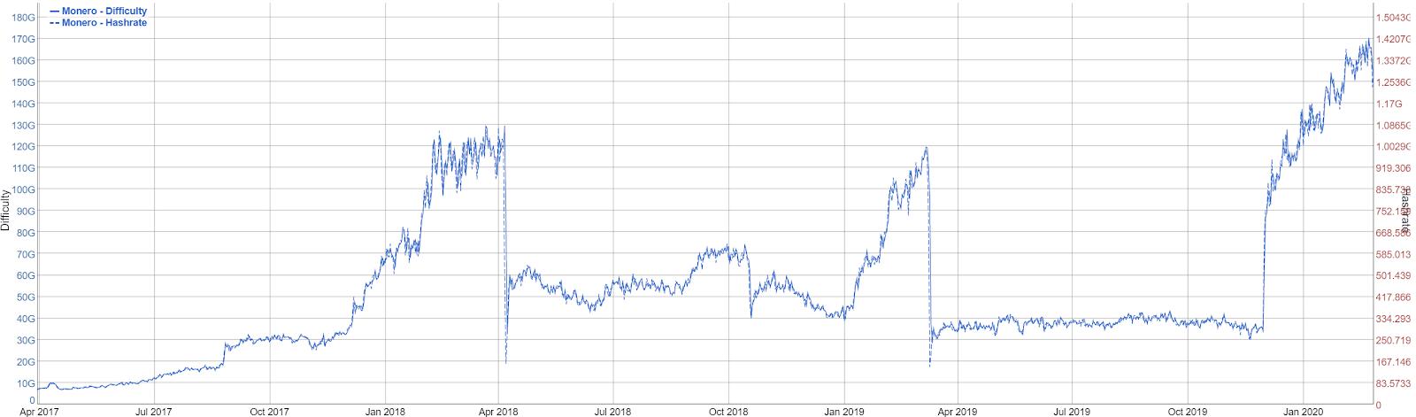 Monero Price Analysis 28 Feb 2020 (2)