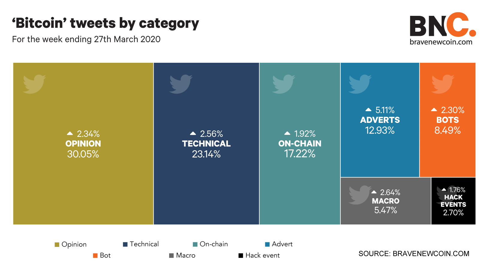 Bitcoin-tweets-by-category-we-27thMar20
