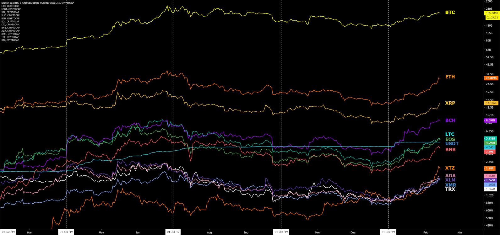 Bitcoin Price Analysis 14 Feb 2020 (1)