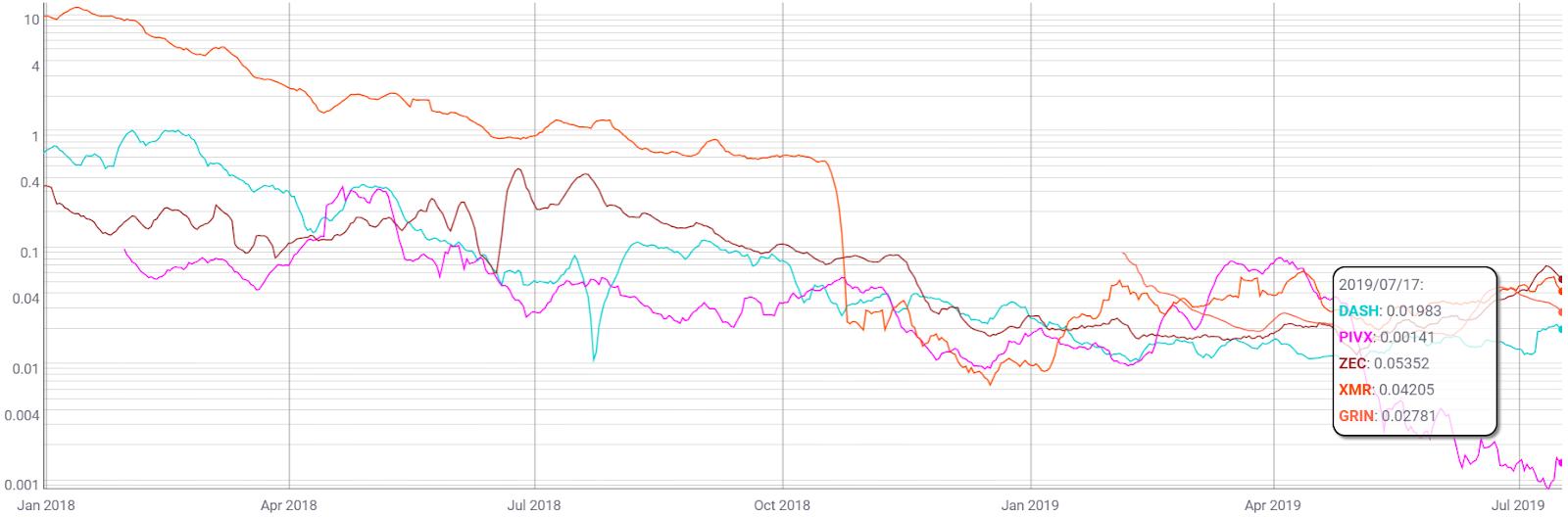Monero Price Analysis - XMR bug shakes users » Brave New Coin