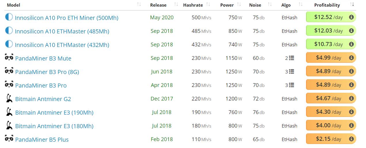 Ethereum Price Analysis 22 Oct 2020 (5)