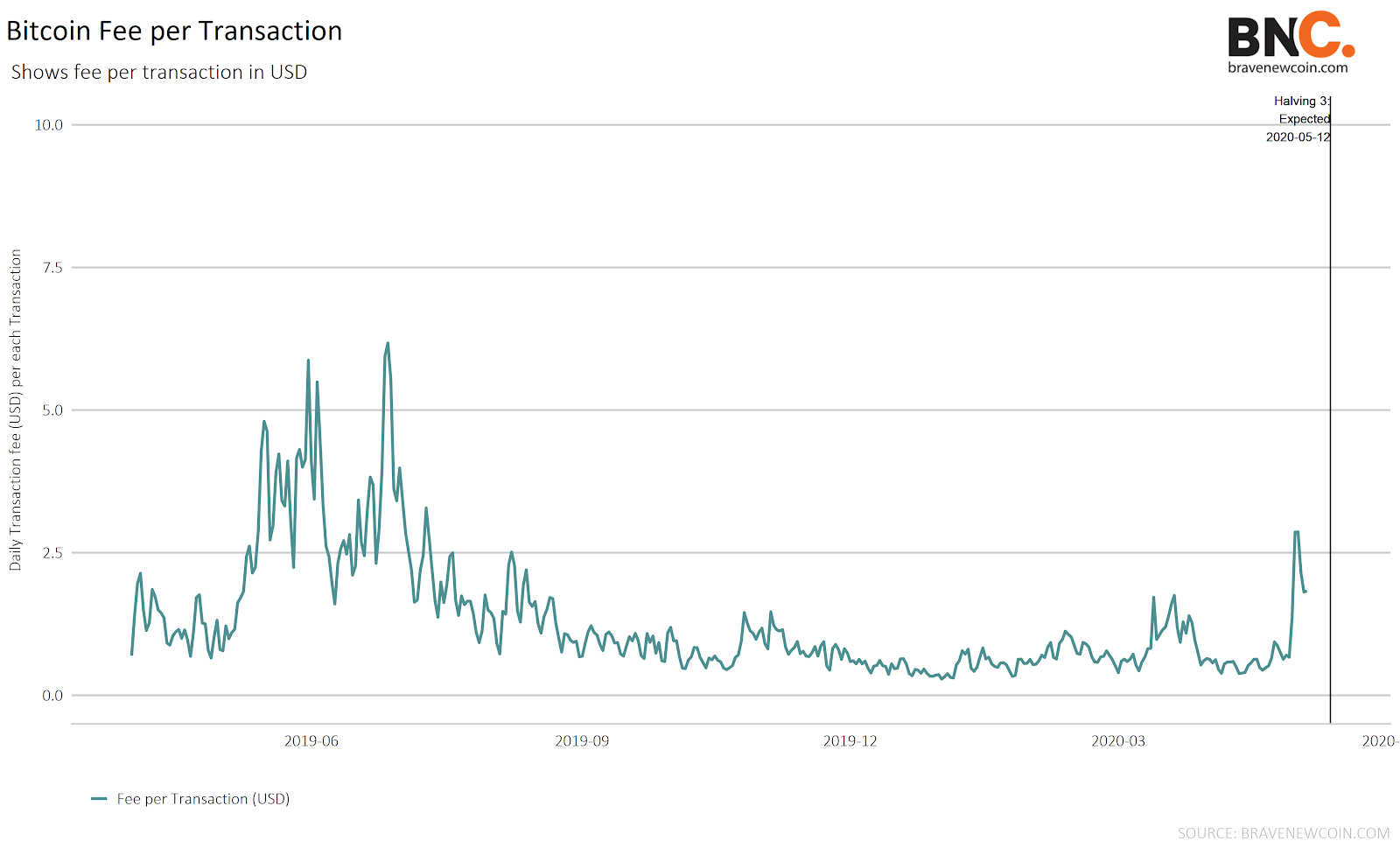 Data Snippet - Bitcoin transaction fee increase (1)